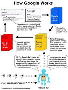 google-beskrivning