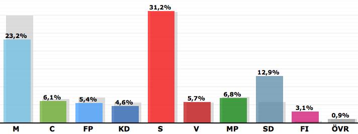 Val till riksdagen - Valnatt