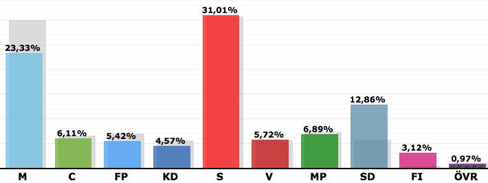 Riksdagsvalet 2014 slutgiltig sammanräkning